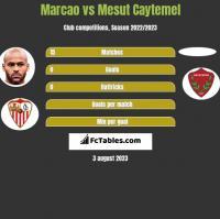 Marcao vs Mesut Caytemel h2h player stats