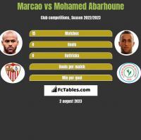 Marcao vs Mohamed Abarhoune h2h player stats