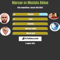 Marcao vs Mustafa Akbas h2h player stats