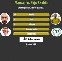 Marcao vs Nejc Skubic h2h player stats