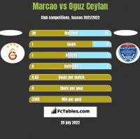 Marcao vs Oguz Ceylan h2h player stats