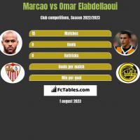 Marcao vs Omar Elabdellaoui h2h player stats