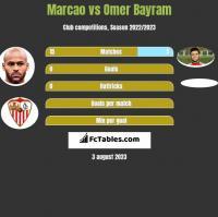 Marcao vs Omer Bayram h2h player stats