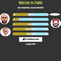 Marcao vs Pablo h2h player stats