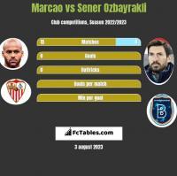 Marcao vs Sener Ozbayrakli h2h player stats