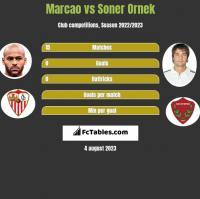 Marcao vs Soner Ornek h2h player stats