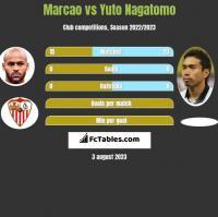 Marcao vs Yuto Nagatomo h2h player stats