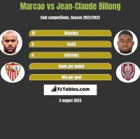 Marcao vs Jean-Claude Billong h2h player stats