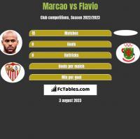 Marcao vs Flavio h2h player stats