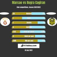 Marcao vs Bugra Cagiran h2h player stats