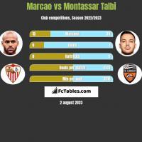 Marcao vs Montassar Talbi h2h player stats