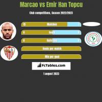 Marcao vs Emir Han Topcu h2h player stats
