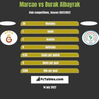 Marcao vs Burak Albayrak h2h player stats