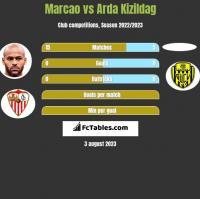Marcao vs Arda Kizildag h2h player stats