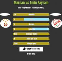 Marcao vs Emin Bayram h2h player stats