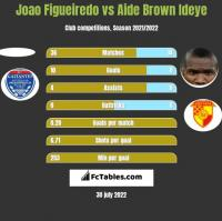 Joao Figueiredo vs Aide Brown h2h player stats