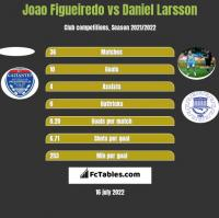 Joao Figueiredo vs Daniel Larsson h2h player stats