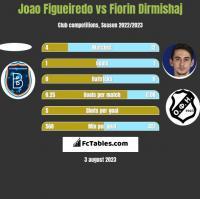Joao Figueiredo vs Fiorin Dirmishaj h2h player stats