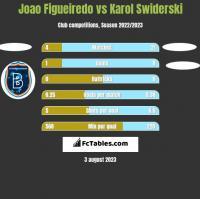 Joao Figueiredo vs Karol Świderski h2h player stats