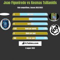 Joao Figueiredo vs Kosmas Tsilianidis h2h player stats