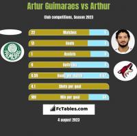 Artur Guimaraes vs Arthur h2h player stats