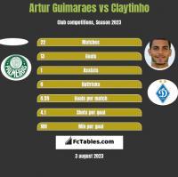 Artur Guimaraes vs Claytinho h2h player stats