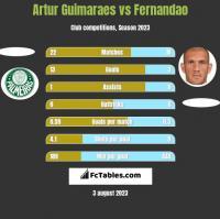 Artur Guimaraes vs Fernandao h2h player stats