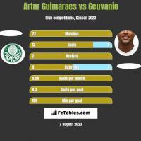 Artur Guimaraes vs Geuvanio h2h player stats