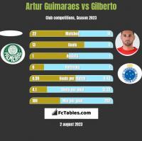 Artur Guimaraes vs Gilberto h2h player stats
