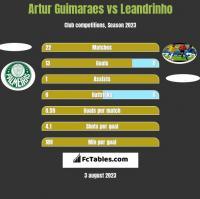 Artur Guimaraes vs Leandrinho h2h player stats