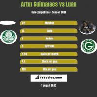 Artur Guimaraes vs Luan h2h player stats