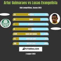 Artur Guimaraes vs Lucas Evangelista h2h player stats