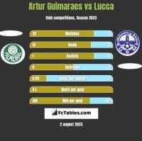 Artur Guimaraes vs Lucca h2h player stats
