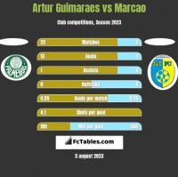 Artur Guimaraes vs Marcao h2h player stats