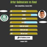 Artur Guimaraes vs Raul h2h player stats