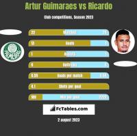 Artur Guimaraes vs Ricardo h2h player stats