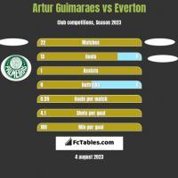 Artur Guimaraes vs Everton h2h player stats