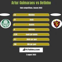 Artur Guimaraes vs Betinho h2h player stats