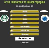 Artur Guimaraes vs Rafael Papagaio h2h player stats