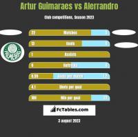 Artur Guimaraes vs Alerrandro h2h player stats