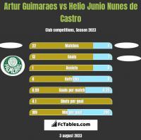 Artur Guimaraes vs Helio Junio Nunes de Castro h2h player stats