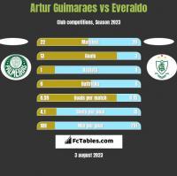 Artur Guimaraes vs Everaldo h2h player stats