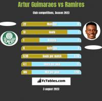 Artur Guimaraes vs Ramires h2h player stats