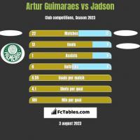 Artur Guimaraes vs Jadson h2h player stats