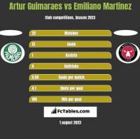 Artur Guimaraes vs Emiliano Martinez h2h player stats