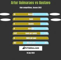 Artur Guimaraes vs Gustavo h2h player stats