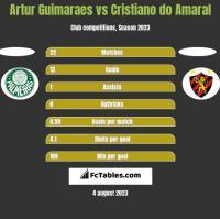 Artur Guimaraes vs Cristiano do Amaral h2h player stats