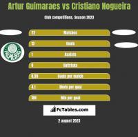Artur Guimaraes vs Cristiano Nogueira h2h player stats