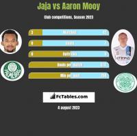 Jaja vs Aaron Mooy h2h player stats