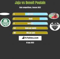 Jaja vs Benoit Poulain h2h player stats